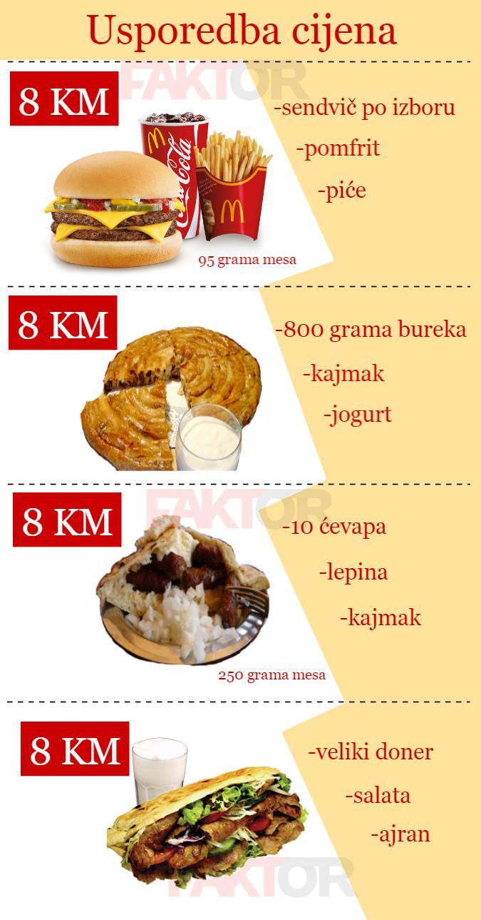 Usporedba-cijena-hrane